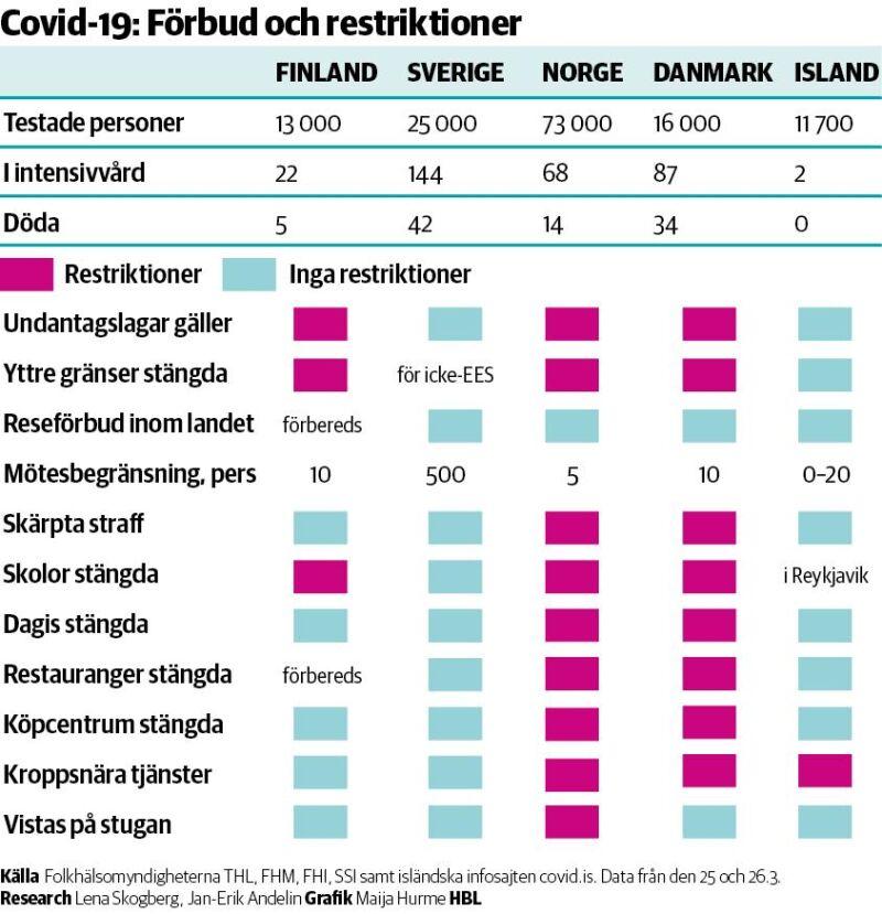 Sa Olika Hanterar Norden Forbud Under Coronakrisen